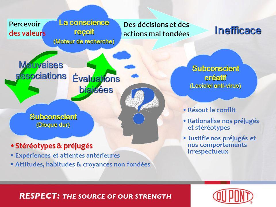Percevoir des valeurs La conscience reçoit (Moteur de recherche) Des décisions et des actions mal fondées Mauvaises associations Évaluations biaisées