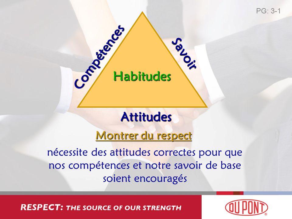 Compétences Savoir Attitudes Habitudes Montrer du respect nécessite des attitudes correctes pour que nos compétences et notre savoir de base soient en