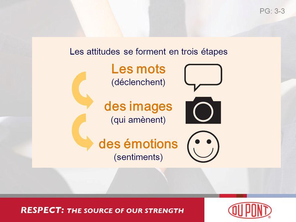Les mots (déclenchent) des images (qui amènent) des émotions (sentiments) Les attitudes se forment en trois étapes