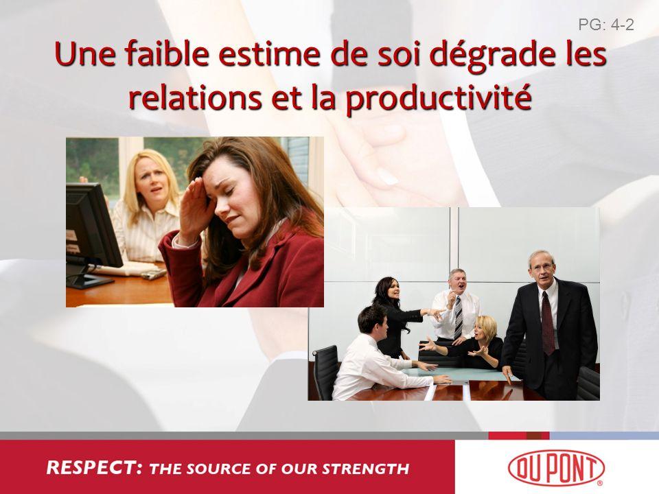 Une faible estime de soi dégrade les relations et la productivité PG: 4-2