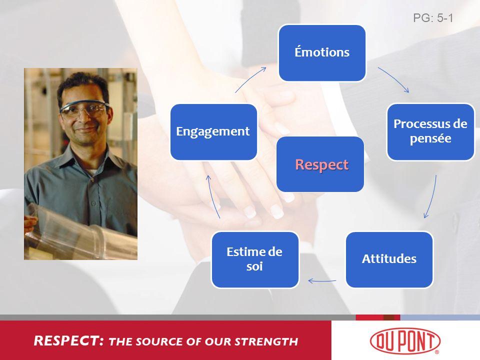 PG: 5-1 Émotions Processus de pensée Attitudes Estime de soi Engagement Respect