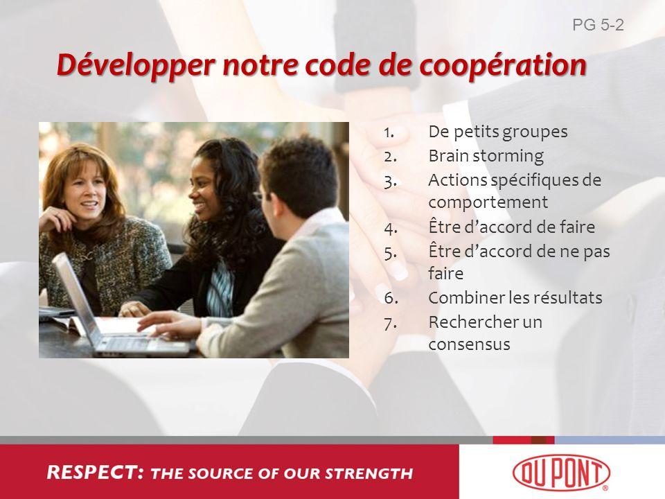 Développer notre code de coopération 1.De petits groupes 2.Brain storming 3.Actions spécifiques de comportement 4.Être daccord de faire 5.Être daccord