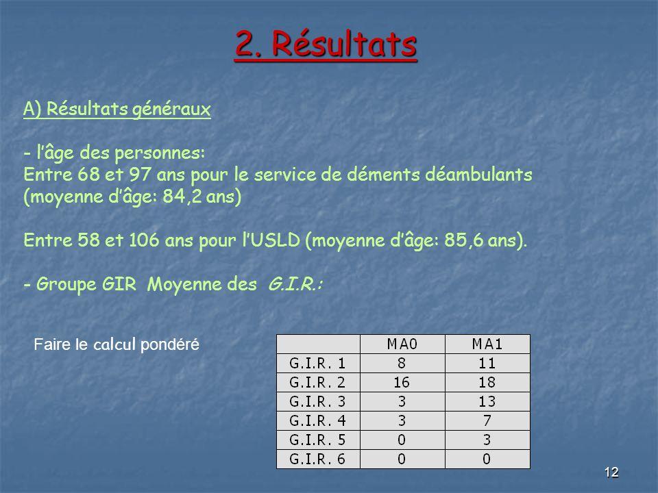 12 2. Résultats 2. Résultats A ) Résultats généraux - lâge des personnes: Entre 68 et 97 ans pour le service de déments déambulants (moyenne dâge: 84,