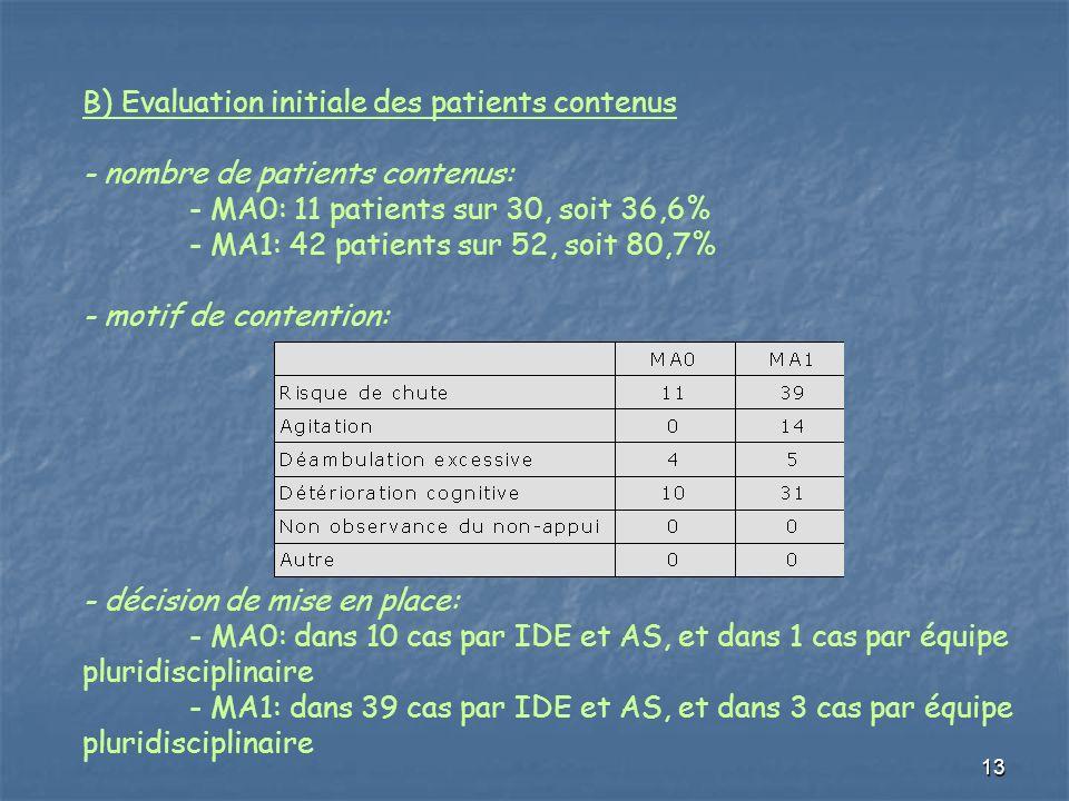 13 B) Evaluation initiale des patients contenus - nombre de patients contenus: - MA0: 11 patients sur 30, soit 36,6% - MA1: 42 patients sur 52, soit 8