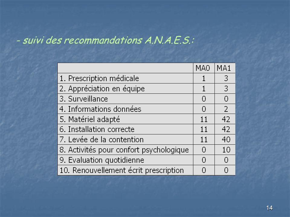 14 - suivi des recommandations A.N.A.E.S.: