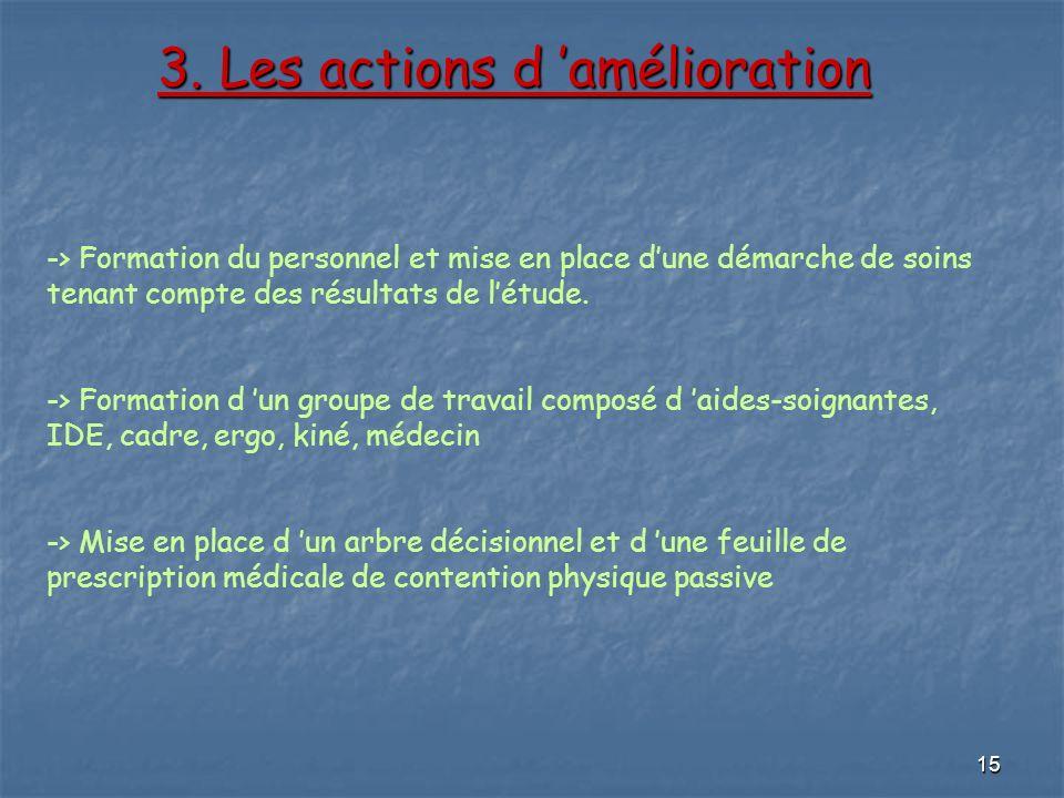 15 3. Les actions d amélioration 3. Les actions d amélioration -> Formation du personnel et mise en place dune démarche de soins tenant compte des rés