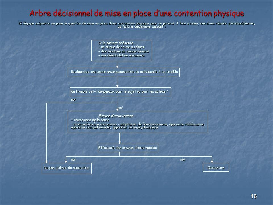 16 Arbre décisionnel de mise en place dune contention physique Si léquipe soignante se pose la question de mise en place dune contention physique pour
