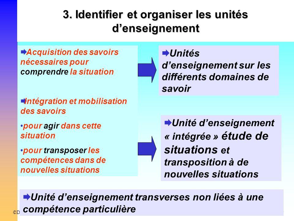 CG Conseil/DHOSFévrier 2009©DHOS / CG Conseil Groupe de production du 16 mai 2008 Acquisition des savoirs nécessaires pour comprendre la situation Int
