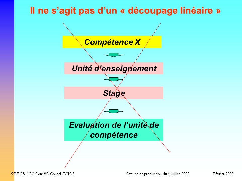 CG Conseil/DHOSFévrier 2009©DHOS / CG Conseil Groupe de production du 4 juillet 2008 Il ne sagit pas dun « découpage linéaire » Compétence X Unité den