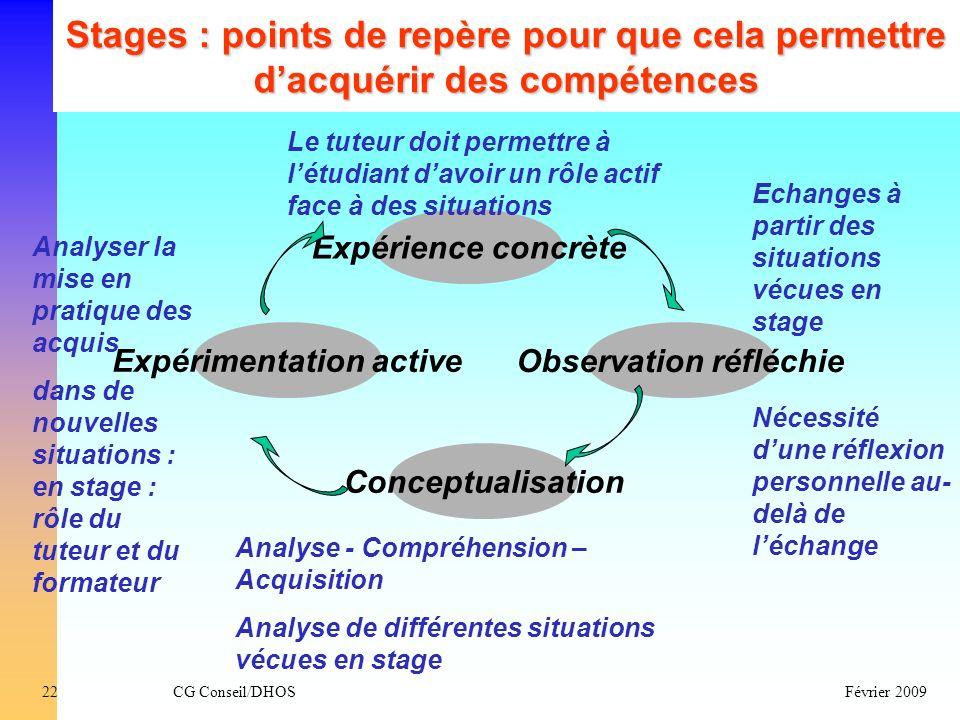 CG Conseil/DHOSFévrier 200922 Stages : points de repère pour que cela permettre dacquérir des compétences Expérimentation active Expérience concrète O