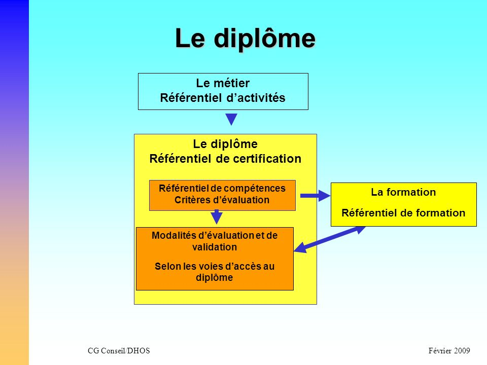 CG Conseil/DHOSFévrier 2009 Le diplôme Le métier Référentiel dactivités Le diplôme Référentiel de certification Référentiel de compétences Critères dé