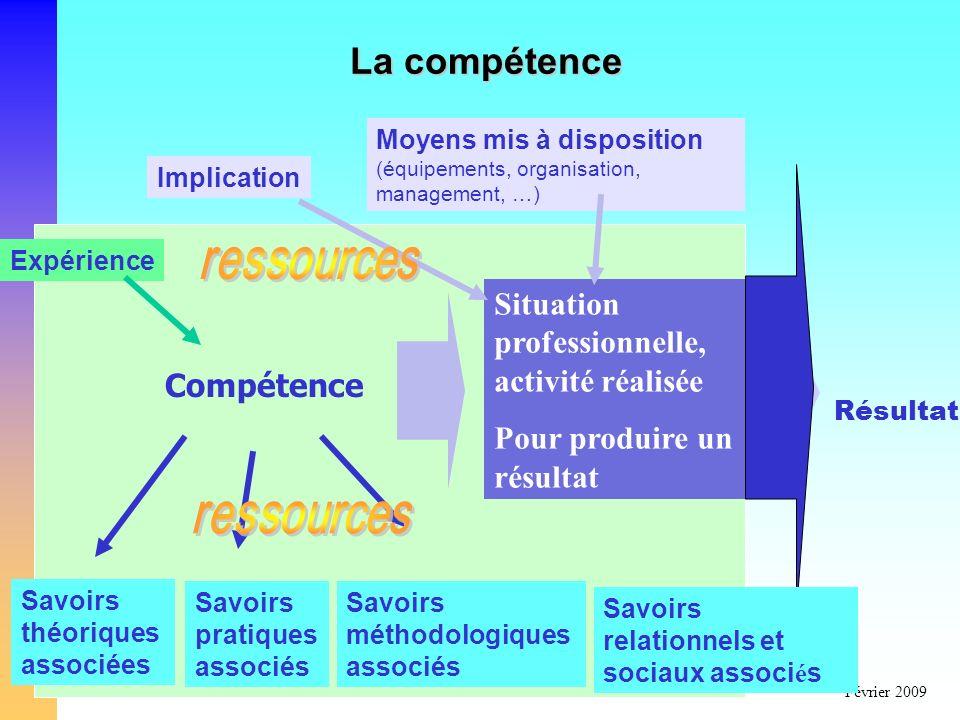 CG Conseil/DHOSFévrier 2009 Situation professionnelle, activité réalisée Pour produire un résultat Résultat La compétence Compétence Savoirs pratiques