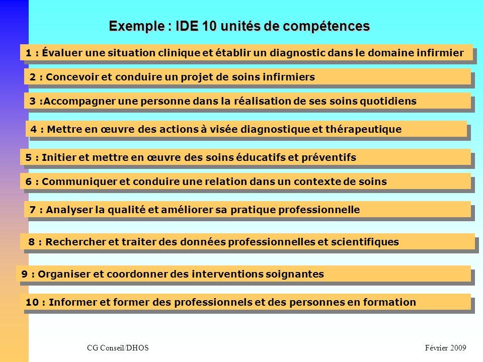 CG Conseil/DHOSFévrier 2009 Exemple : IDE 10 unités de compétences 1 : Évaluer une situation clinique et établir un diagnostic dans le domaine infirmi