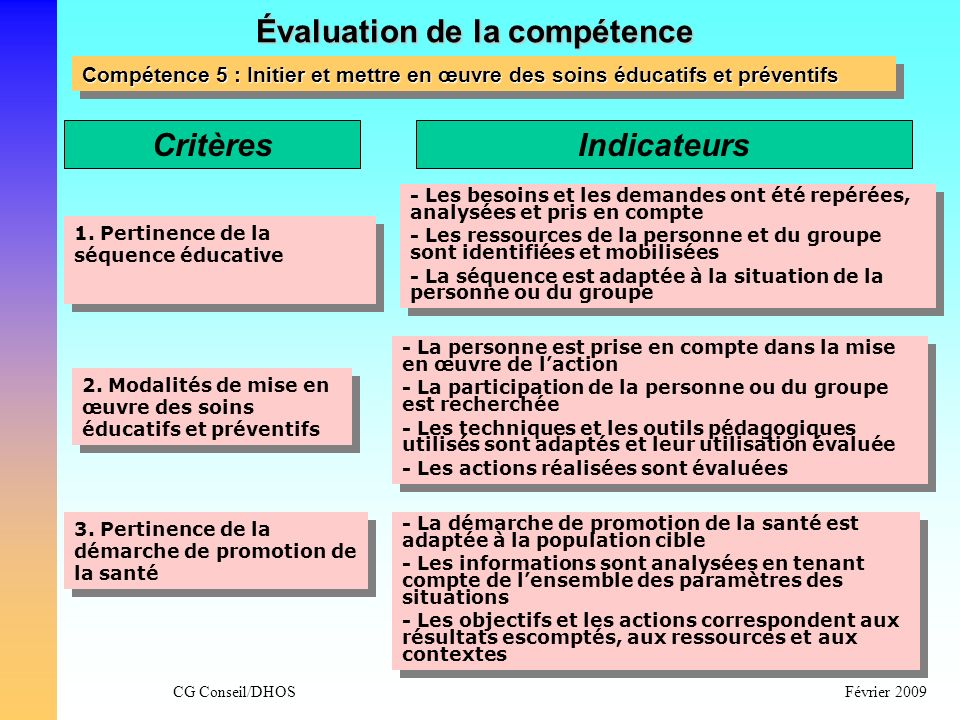 CG Conseil/DHOSFévrier 2009 Évaluation de la compétence Compétence 5 : Initier et mettre en œuvre des soins éducatifs et préventifs 3. Pertinence de l