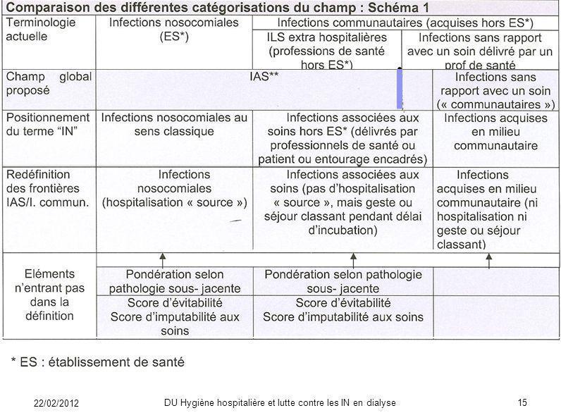 Propositions du CTINILS Elargissement du champ: bornes de la définition Le CTINILS propose que nentrent pas dans la définition des IAS: Les colonisati