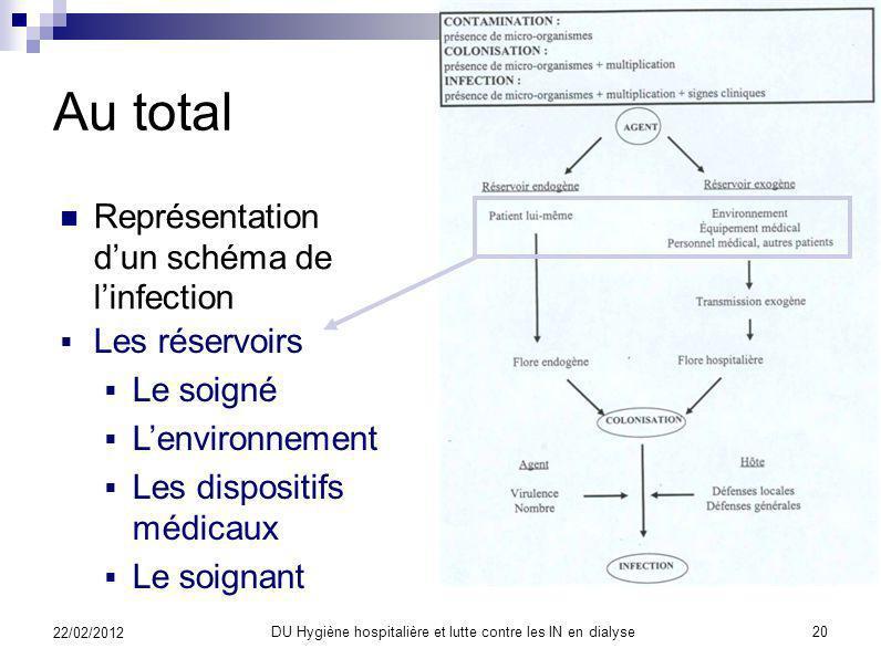La définition des infections Epidémiologie de linfection nosocomiale Elle provient De la flore du malade lui-même : infection endogène ou autre infect