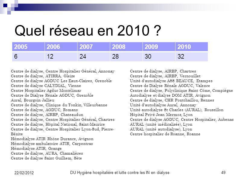 Réseau DIALIN DIALIN cest : 1 ère étude prospective en 1997-98 ( 6 centres de la région Rhône Alpes) Entre 2000 et 2005 : études de faisabilité 2005 :