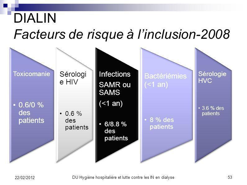DIALIN Facteurs de risque à linclusion-2008 22/02/2012 52DU Hygiène hospitalière et lutte contre les IN en dialyse