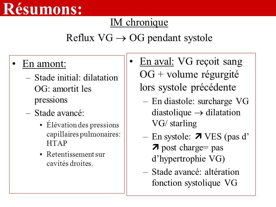 Résumons: En amont: –Stade initial: dilatation OG: amortit les pressions –Stade avancé: Élévation des pressions capillaires pulmonaires: HTAP Retentis