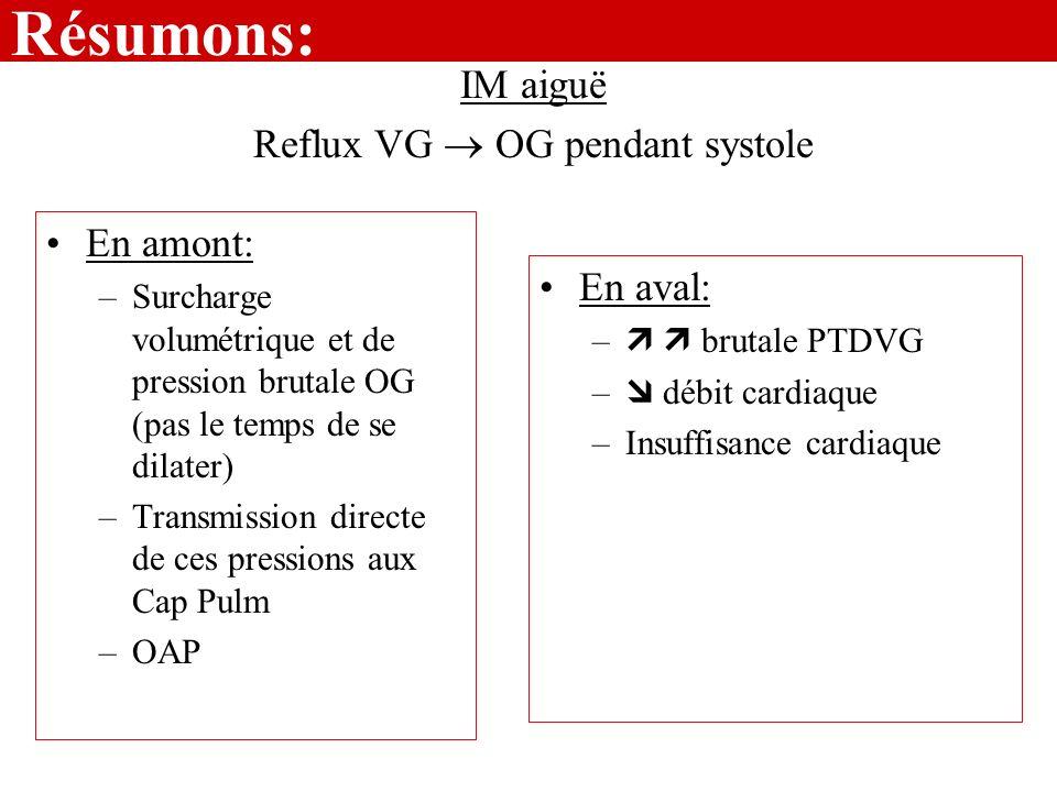 Résumons: En amont: –Surcharge volumétrique et de pression brutale OG (pas le temps de se dilater) –Transmission directe de ces pressions aux Cap Pulm