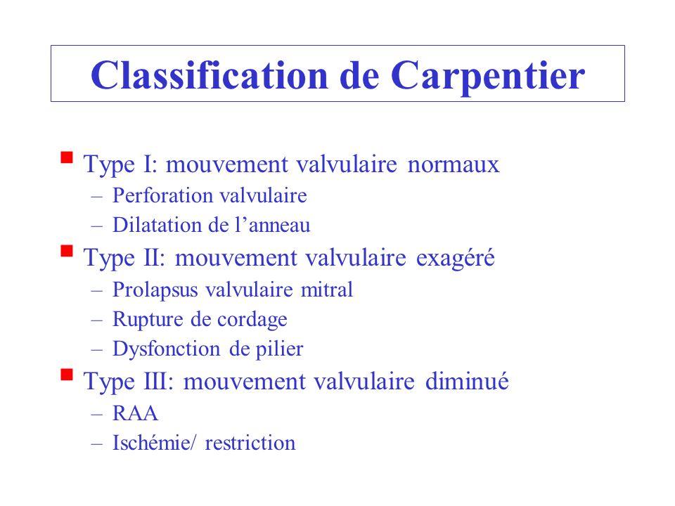 Classification de Carpentier Type I: mouvement valvulaire normaux –Perforation valvulaire –Dilatation de lanneau Type II: mouvement valvulaire exagéré