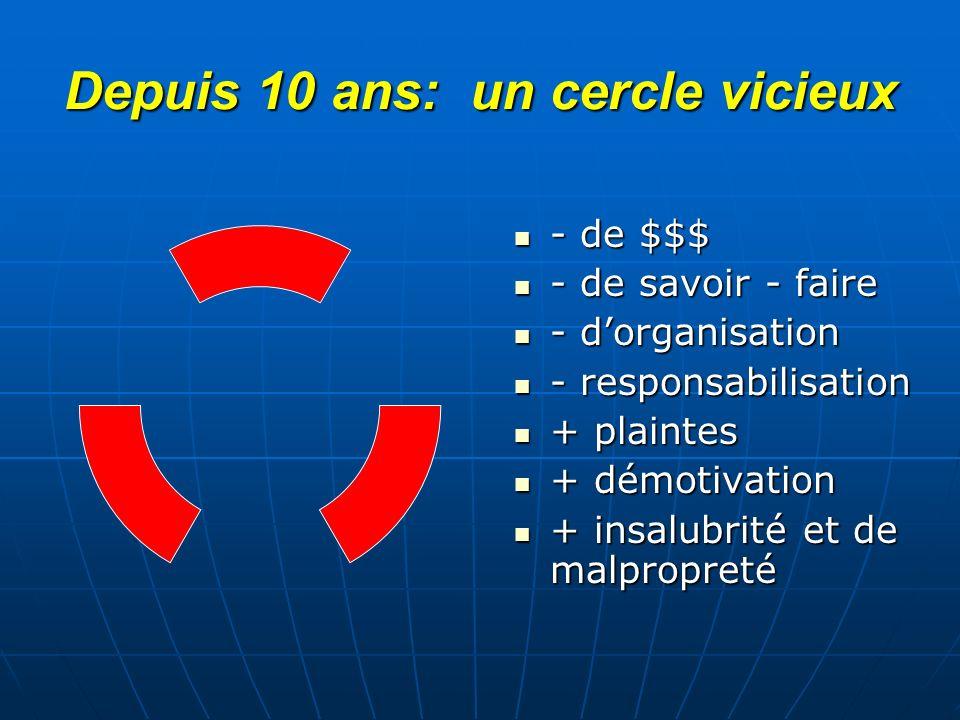 Depuis 10 ans: un cercle vicieux - de $$$ - de $$$ - de savoir - faire - de savoir - faire - dorganisation - dorganisation - responsabilisation - resp
