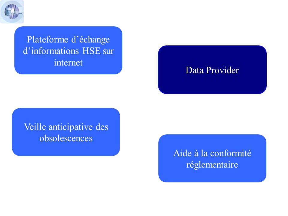 Data Provider A partir dune liste de produits et de leurs fournisseurs communiquée par le client : Demande des FDS/FT aux fournisseurs (dans plusieurs langues si besoin) Vérification de leur conformité Hébergement sécurisé Mise à disposition des documents sur gaches.com ou sur le site de votre choix (envoi sur ftp possible aussi), et alertes par mail en cas de mise à jour de FDS Extraction de données issues des FDS (chapitres 1, 2, 3, 9, 14, 15), des fiches techniques, et récupération de données réglementaires publiées sur les substances Envoi des informations (xml/csv) pour alimentation des bases de données client Mise à jour permanente des informations Bilans quantitatifs possibles en cas dapprovisionnement chez Gaches Chimie
