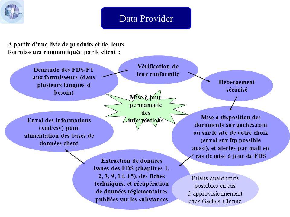 Data Provider A partir dune liste de produits et de leurs fournisseurs communiquée par le client : Demande des FDS/FT aux fournisseurs (dans plusieurs