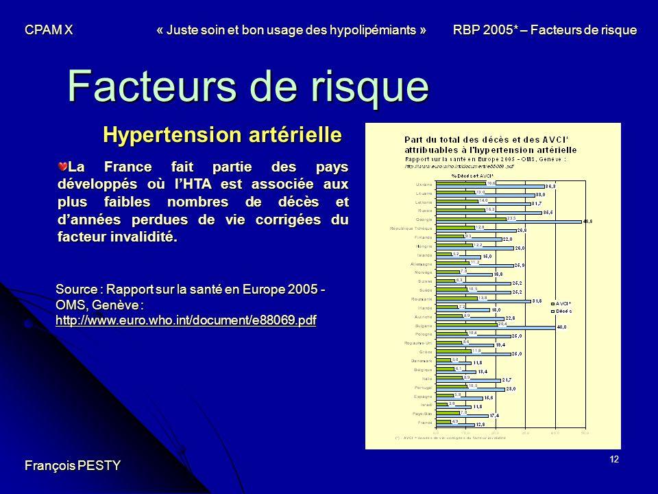 12 Facteurs de risque Hypertension artérielle Source : Rapport sur la santé en Europe 2005 - OMS, Genève : http://www.euro.who.int/document/e88069.pdf
