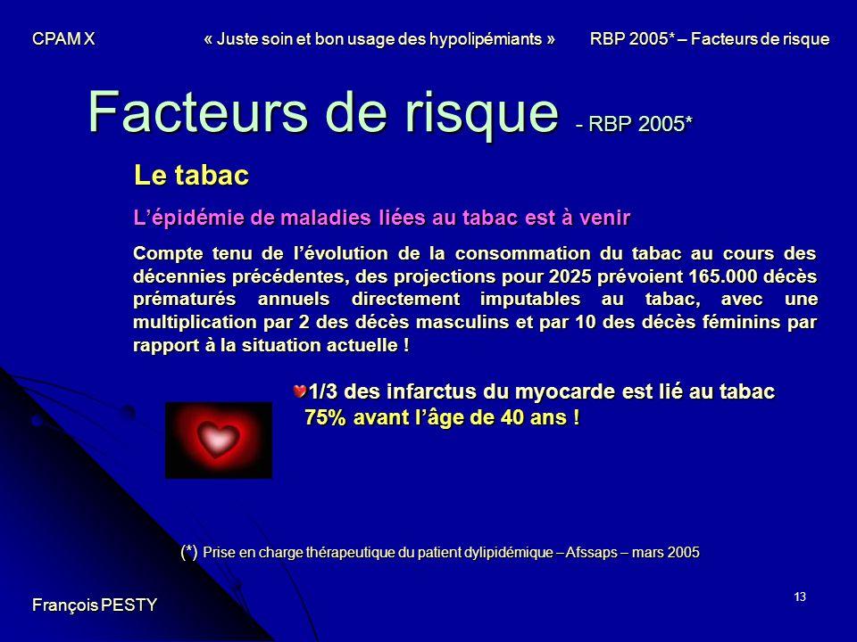 13 Facteurs de risque - RBP 2005* Le tabac Lépidémie de maladies liées au tabac est à venir Compte tenu de lévolution de la consommation du tabac au c