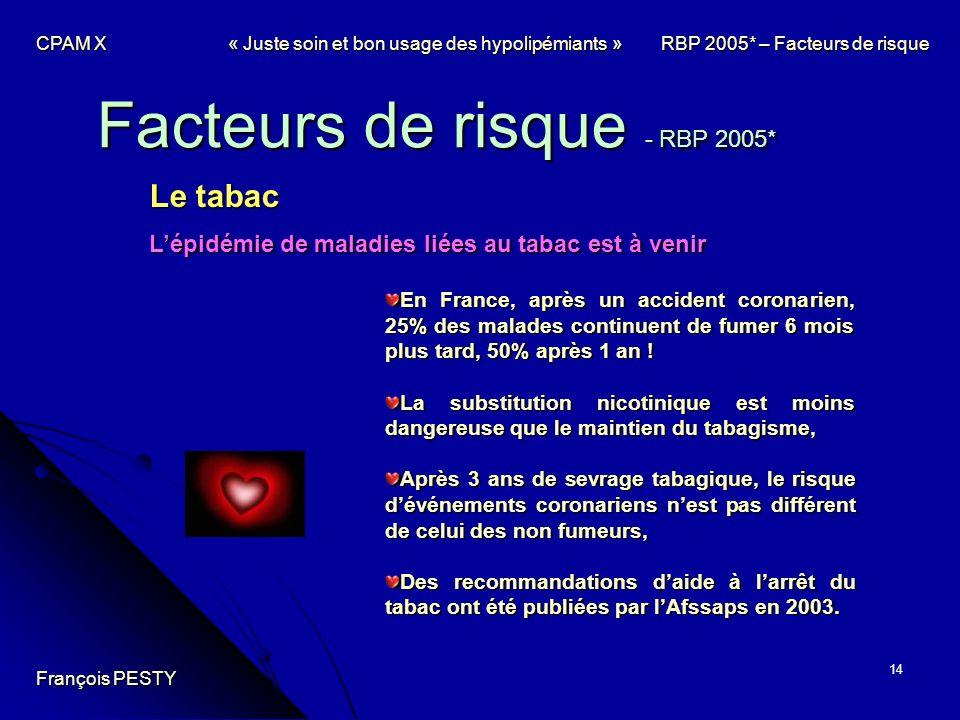 14 Facteurs de risque - RBP 2005* Le tabac Lépidémie de maladies liées au tabac est à venir En France, après un accident coronarien, 25% des malades c