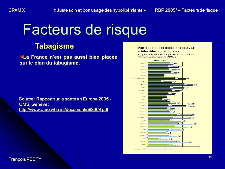 15 Facteurs de risque Tabagisme Source : Rapport sur la santé en Europe 2005 - OMS, Genève : http://www.euro.who.int/document/e88069.pdf http://www.eu