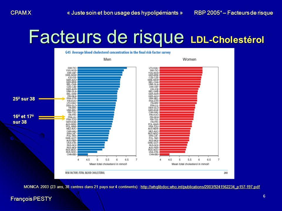 7 Épidémiologie La France : Un risque cardiovasculaire très bas 1 er, 2 è et 3 è sur 38 MONICA 2003 (23 ans, 38 centres dans 21 pays sur 4 continents) : http://whqlibdoc.who.int/publications/2003/9241562234_p157-197.pdf http://whqlibdoc.who.int/publications/2003/9241562234_p157-197.pdf François PESTY CPAM X« Juste soin et bon usage des hypolipémiants » RBP 2005* – Facteurs de risque