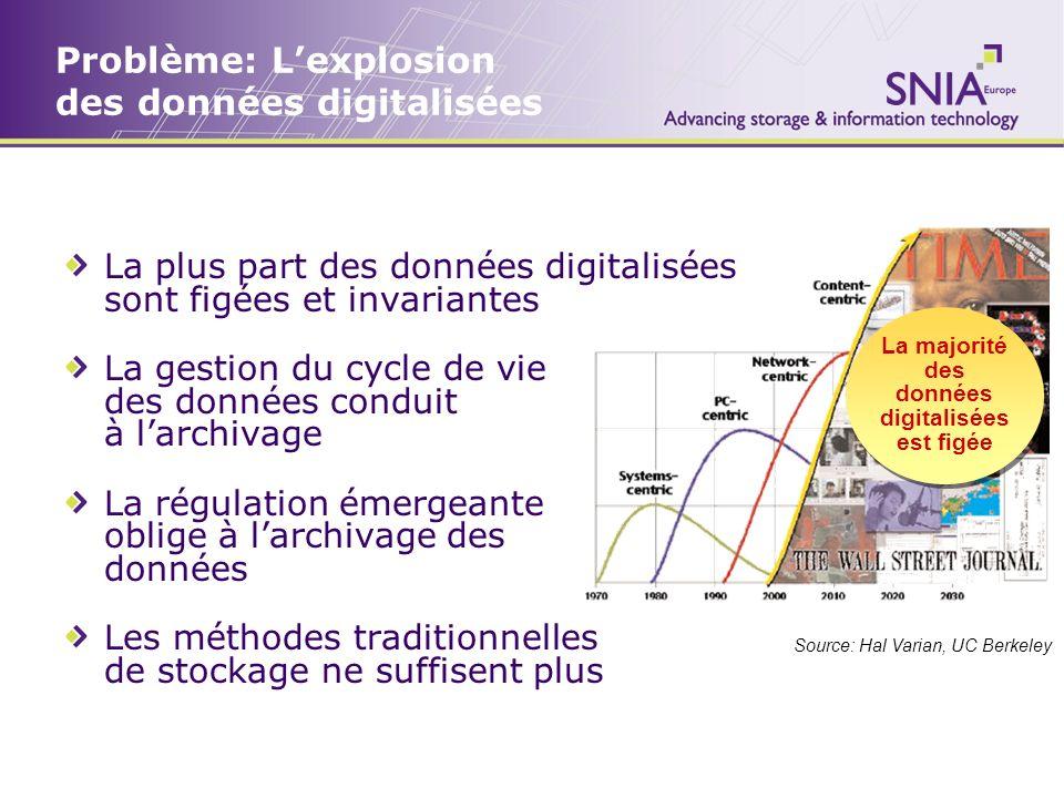 Problème: Lexplosion des données digitalisées La plus part des données digitalisées sont figées et invariantes La gestion du cycle de vie des données