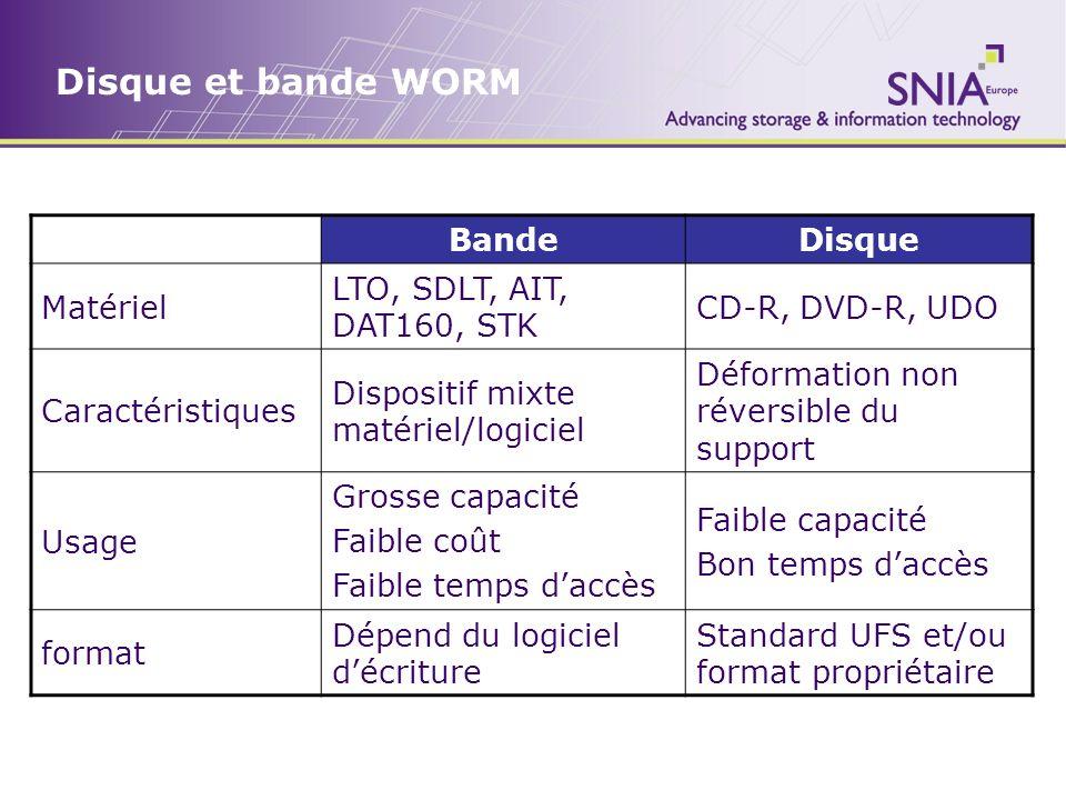 Disque et bande WORM BandeDisque Matériel LTO, SDLT, AIT, DAT160, STK CD-R, DVD-R, UDO Caractéristiques Dispositif mixte matériel/logiciel Déformation