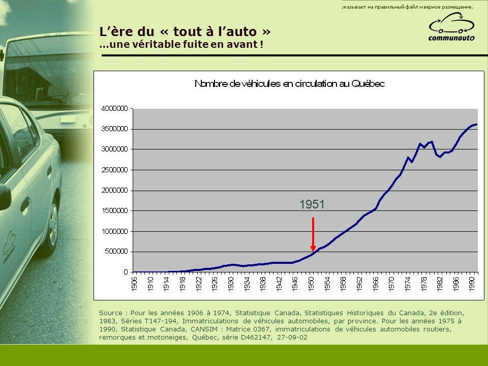 Lère du « tout à lauto » …une véritable fuite en avant ! Source : Pour les années 1906 à 1974, Statistique Canada, Statistiques Historiques du Canada,