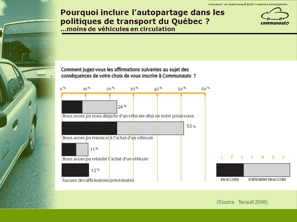 Pourquoi inclure lautopartage dans les politiques de transport du Québec ? …moins de véhicules en circulation (Source : Tecsult 2006)