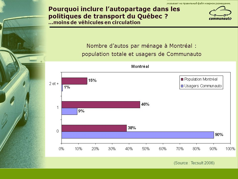 Pourquoi inclure lautopartage dans les politiques de transport du Québec ? …moins de véhicules en circulation (Source : Tecsult 2006) Nombre dautos pa
