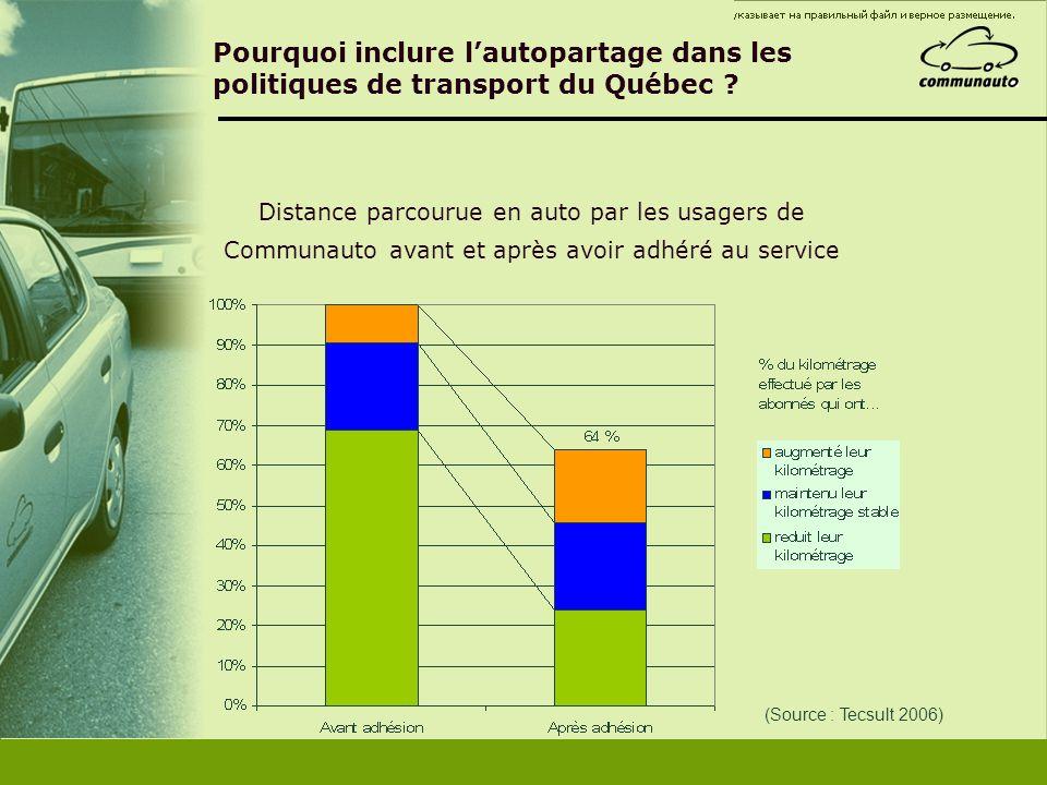 Pourquoi inclure lautopartage dans les politiques de transport du Québec ? (Source : Tecsult 2006) Distance parcourue en auto par les usagers de Commu