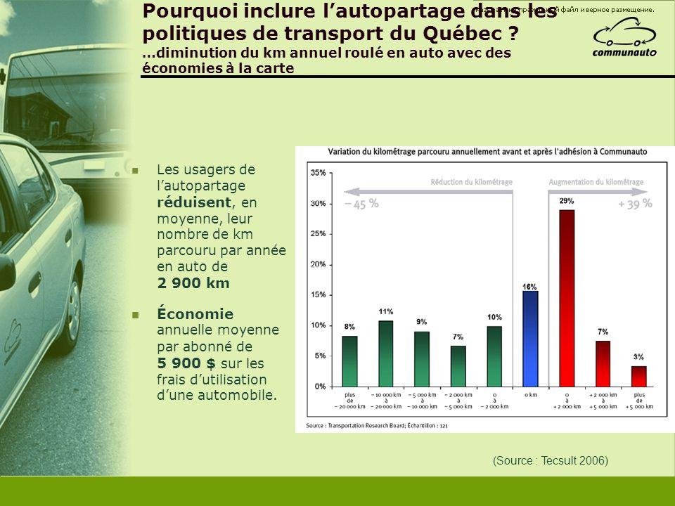 (Source : Tecsult 2006) Pourquoi inclure lautopartage dans les politiques de transport du Québec ? …diminution du km annuel roulé en auto avec des éco