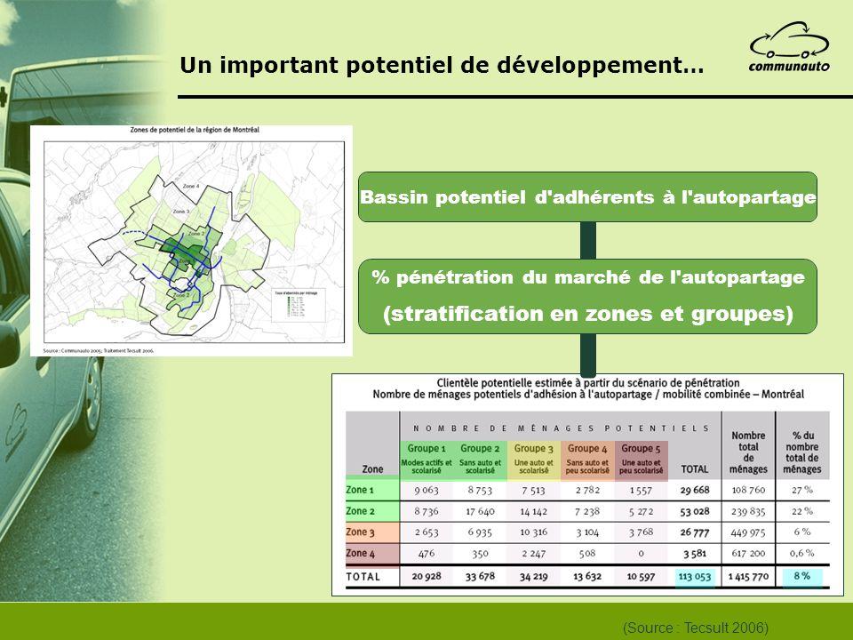 Un important potentiel de développement… (Source : Tecsult 2006)