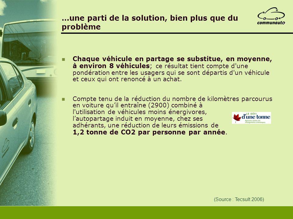 …une parti de la solution, bien plus que du problème Chaque véhicule en partage se substitue, en moyenne, à environ 8 véhicules; ce résultat tient com