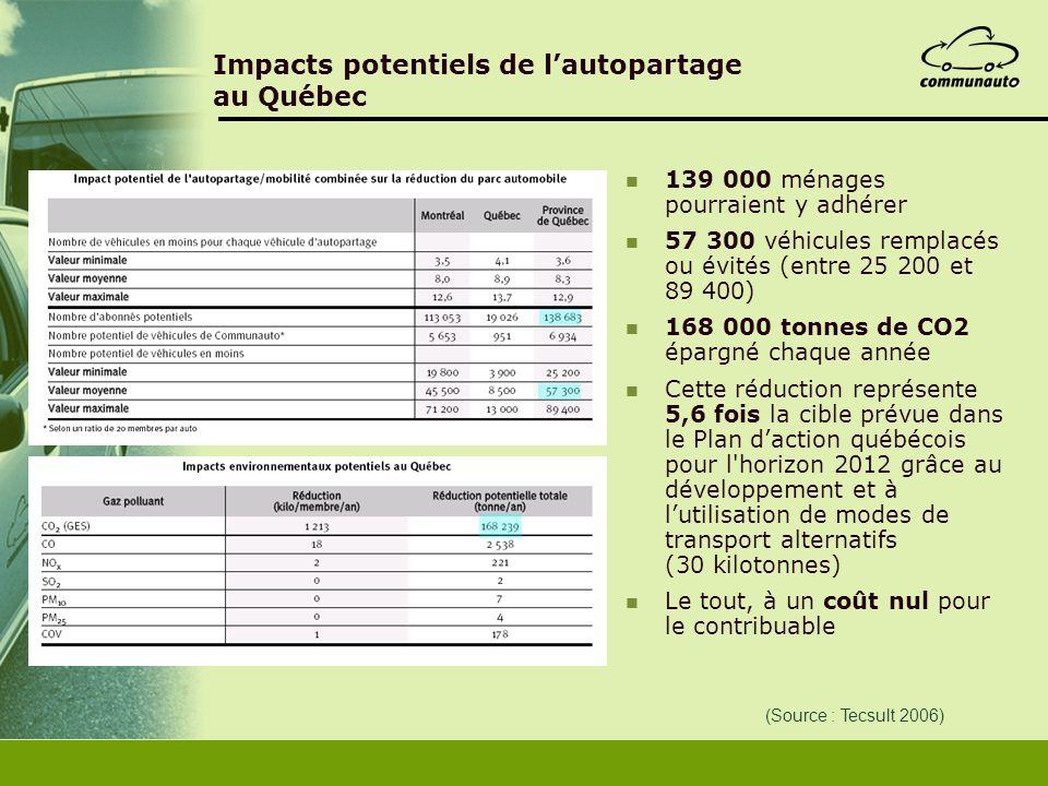 Impacts potentiels de lautopartage au Québec 139 000 ménages pourraient y adhérer 57 300 véhicules remplacés ou évités (entre 25 200 et 89 400) 168 00