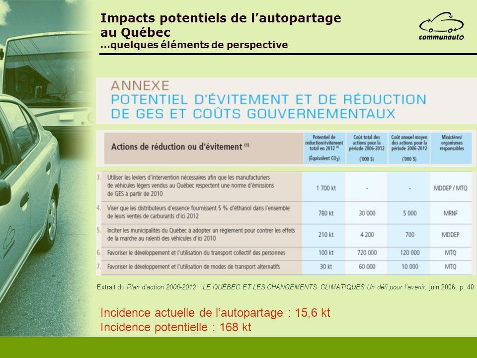 Impacts potentiels de lautopartage au Québec …quelques éléments de perspective Extrait du Plan daction 2006-2012 : LE QUÉBEC ET LES CHANGEMENTS CLIMAT