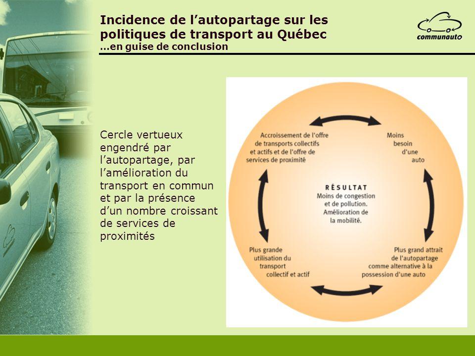 Incidence de lautopartage sur les politiques de transport au Québec …en guise de conclusion Cercle vertueux engendré par lautopartage, par laméliorati