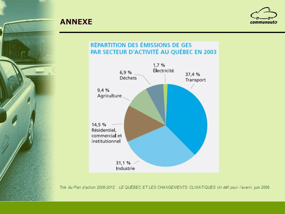 ANNEXE Tiré du Plan daction 2006-2012 : LE QUÉBEC ET LES CHANGEMENTS CLIMATIQUES Un défi pour lavenir, juin 2006