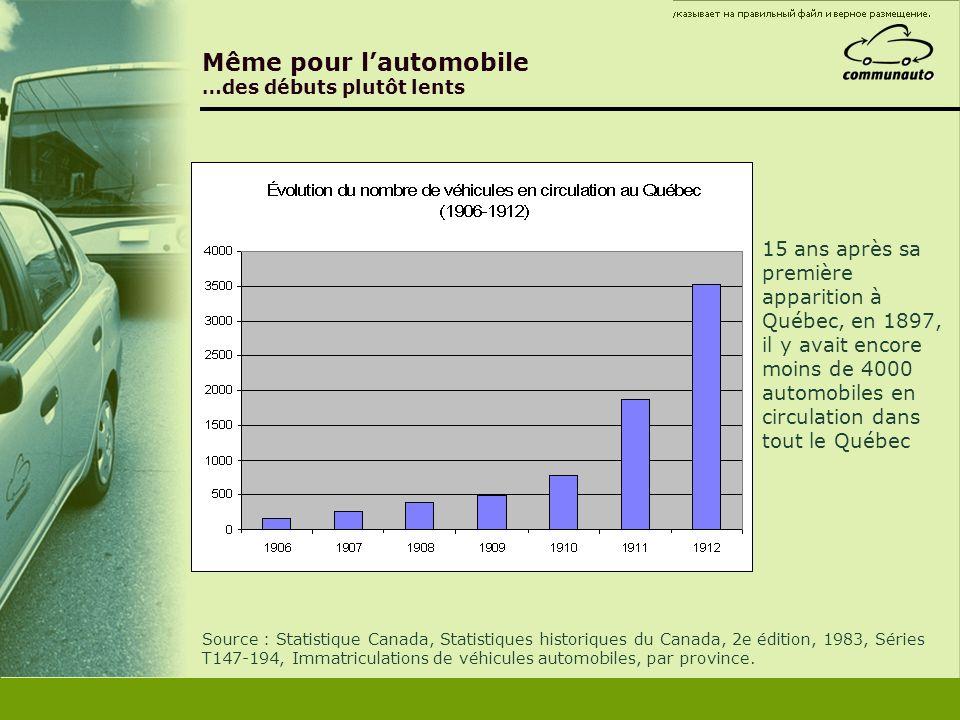 Même pour lautomobile …des débuts plutôt lents 15 ans après sa première apparition à Québec, en 1897, il y avait encore moins de 4000 automobiles en c