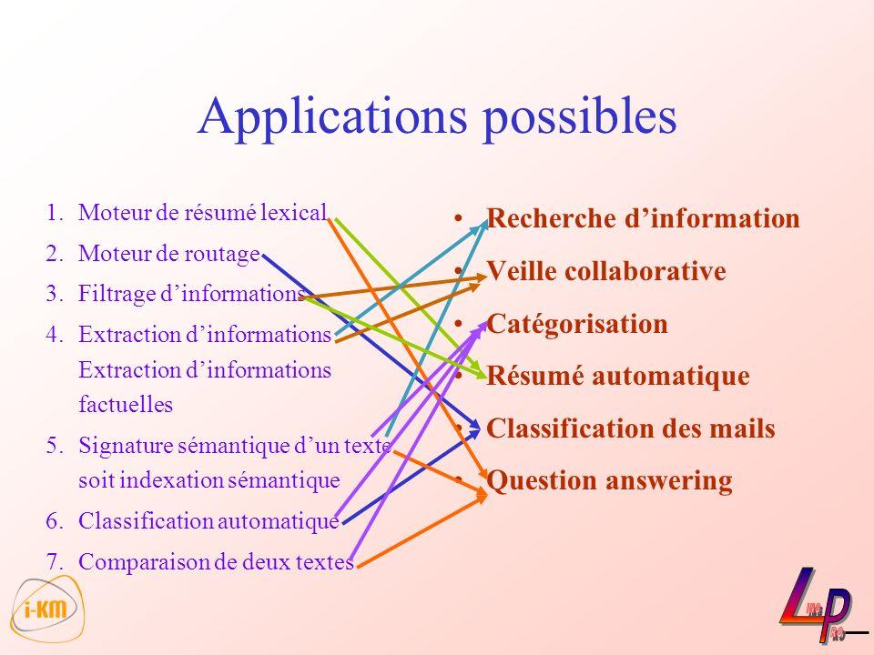 Applications possibles Recherche dinformation Veille collaborative Catégorisation Résumé automatique Classification des mails Question answering 1.Mot