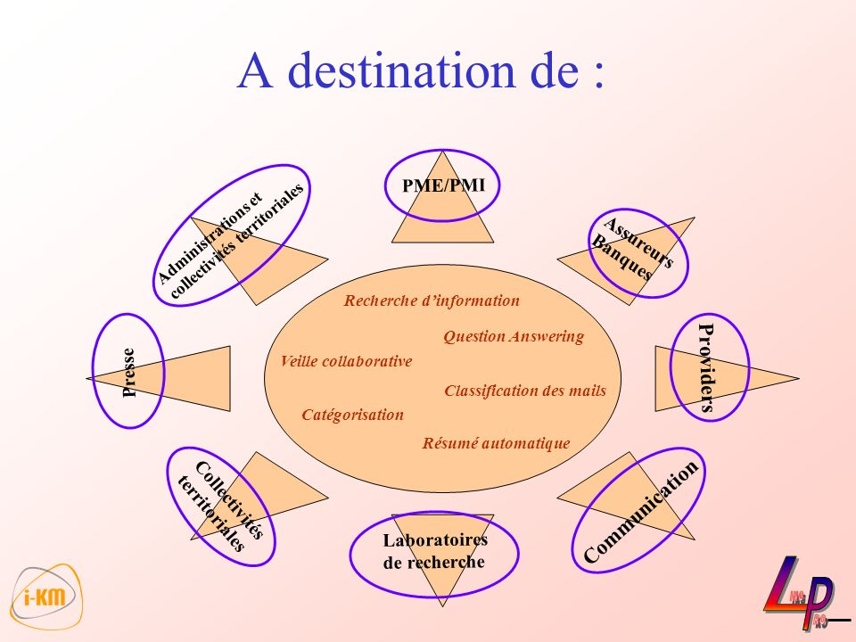 A destination de : Assureurs Banques Communication Providers Laboratoires de recherche Administrations et collectivités territoriales PME/PMI Recherch