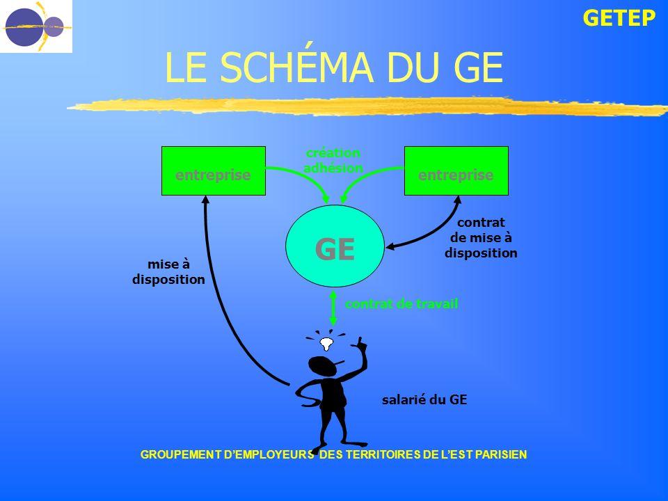 GETEP GROUPEMENT DEMPLOYEURS DES TERRITOIRES DE LEST PARISIEN LE SCHÉMA DU GE GE entreprise création adhésion contrat de travail salarié du GE contrat